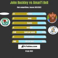 John Buckley vs Amari'i Bell h2h player stats