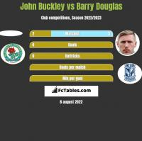 John Buckley vs Barry Douglas h2h player stats