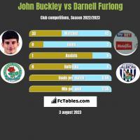 John Buckley vs Darnell Furlong h2h player stats