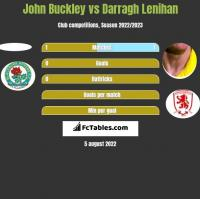 John Buckley vs Darragh Lenihan h2h player stats