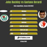 John Buckley vs Gaetano Berardi h2h player stats