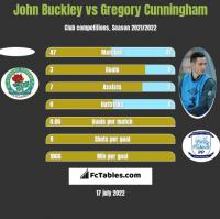 John Buckley vs Gregory Cunningham h2h player stats