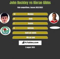 John Buckley vs Kieran Gibbs h2h player stats