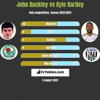 John Buckley vs Kyle Bartley h2h player stats