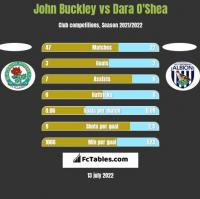 John Buckley vs Dara O'Shea h2h player stats