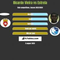 Ricardo Vieira vs Estrela h2h player stats