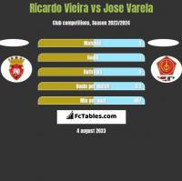 Ricardo Vieira vs Jose Varela h2h player stats