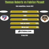 Thomas Roberts vs Fabrice Picault h2h player stats