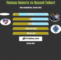 Thomas Roberts vs Russell Teibert h2h player stats
