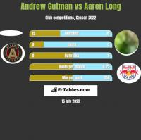 Andrew Gutman vs Aaron Long h2h player stats