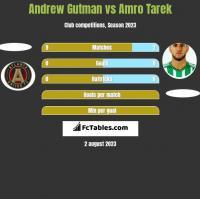 Andrew Gutman vs Amro Tarek h2h player stats