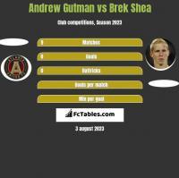 Andrew Gutman vs Brek Shea h2h player stats