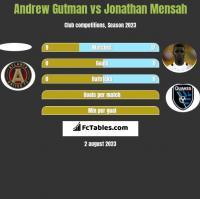 Andrew Gutman vs Jonathan Mensah h2h player stats