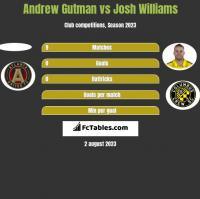 Andrew Gutman vs Josh Williams h2h player stats