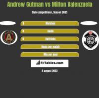 Andrew Gutman vs Milton Valenzuela h2h player stats