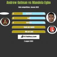 Andrew Gutman vs Mandela Egbo h2h player stats