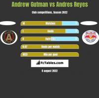 Andrew Gutman vs Andres Reyes h2h player stats