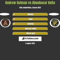 Andrew Gutman vs Aboubacar Keita h2h player stats
