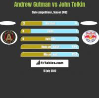Andrew Gutman vs John Tolkin h2h player stats