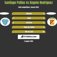 Santiago Patino vs Angelo Rodriguez h2h player stats