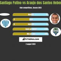 Santiago Patino vs Araujo dos Santos Heber h2h player stats