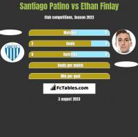 Santiago Patino vs Ethan Finlay h2h player stats