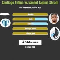 Santiago Patino vs Ismael Tajouri-Shradi h2h player stats