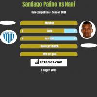 Santiago Patino vs Nani h2h player stats