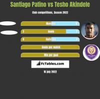 Santiago Patino vs Tesho Akindele h2h player stats
