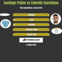 Santiago Patino vs Valentin Castellano h2h player stats