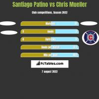 Santiago Patino vs Chris Mueller h2h player stats