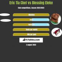 Eric Tia Chef vs Blessing Eleke h2h player stats
