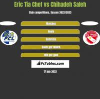Eric Tia Chef vs Chihadeh Saleh h2h player stats