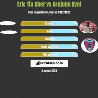 Eric Tia Chef vs Grejohn Kyei h2h player stats