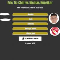 Eric Tia Chef vs Nicolas Hunziker h2h player stats