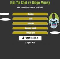Eric Tia Chef vs Ridge Munsy h2h player stats