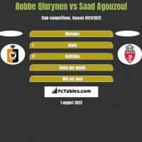 Robbe Qiurynen vs Saad Agouzoul h2h player stats