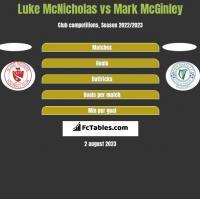 Luke McNicholas vs Mark McGinley h2h player stats