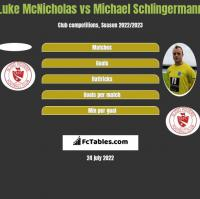 Luke McNicholas vs Michael Schlingermann h2h player stats