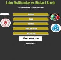 Luke McNicholas vs Richard Brush h2h player stats