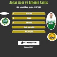 Jonas Auer vs Antonin Fantis h2h player stats