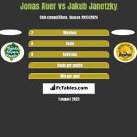 Jonas Auer vs Jakub Janetzky h2h player stats