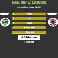 Jonas Auer vs Jan Kuchta h2h player stats