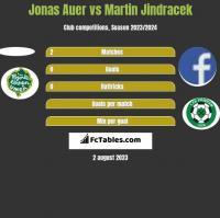 Jonas Auer vs Martin Jindracek h2h player stats