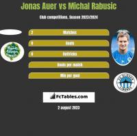 Jonas Auer vs Michal Rabusic h2h player stats