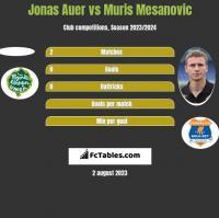 Jonas Auer vs Muris Mesanovic h2h player stats