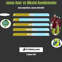 Jonas Auer vs Nikolai Komlichenko h2h player stats