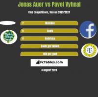 Jonas Auer vs Pavel Vyhnal h2h player stats