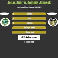 Jonas Auer vs Dominik Janosek h2h player stats