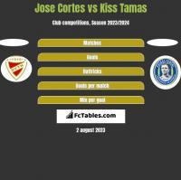 Jose Cortes vs Kiss Tamas h2h player stats